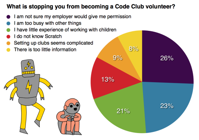 What is stopping you becoming a Code Club volunteer?